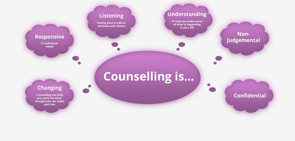 Counselling is image